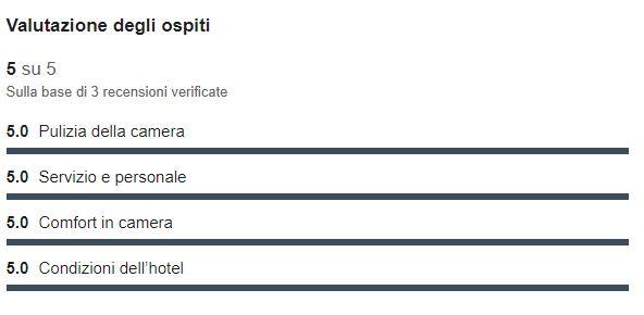Rating Expedia.com/Hotel.com – Giugno 2017